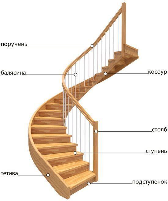 Элементы лестниц в Москве - k-lestnicru